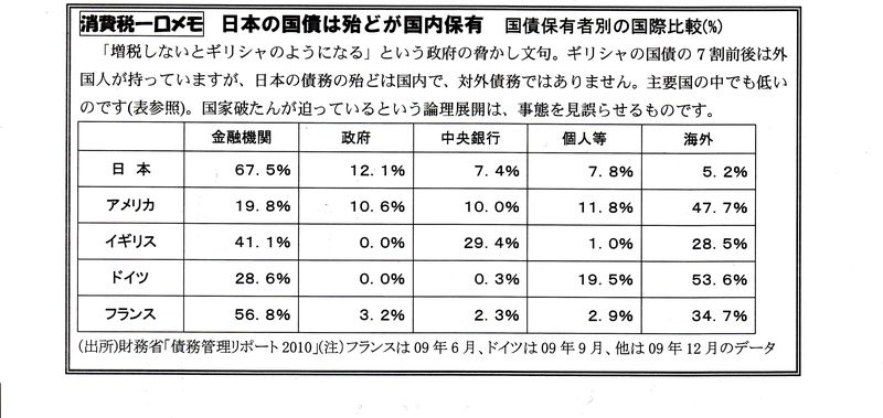日本の国債は殆どが国内保有